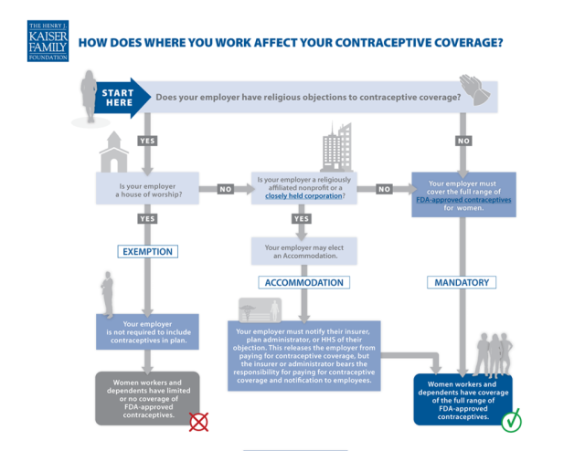 how-does-where-you-work-affect-your-contraceptive-coverage-inforgraphic